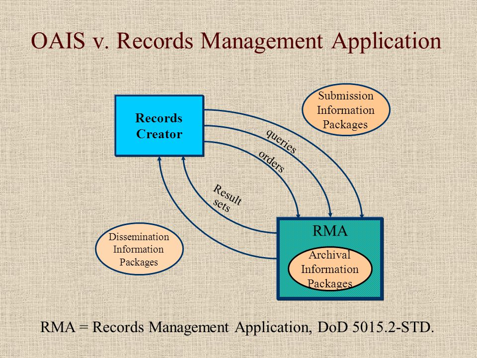 OAIS v. Records Management Application Records Creator Submission Information Packages RMA Archival Information Packages Dissemination Information Pac