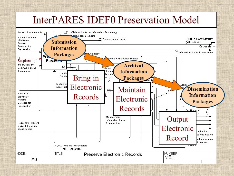 InterPARES IDEF0 Preservation Model Bring in Electronic Records Maintain Electronic Records Output Electronic Record Submission Information Packages Archival Information Packages Dissemination Information Packages