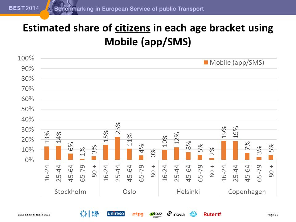 BEST 2014 Estimated share of citizens in each age bracket using Mobile (app/SMS) BEST Special topic 2013Page 15