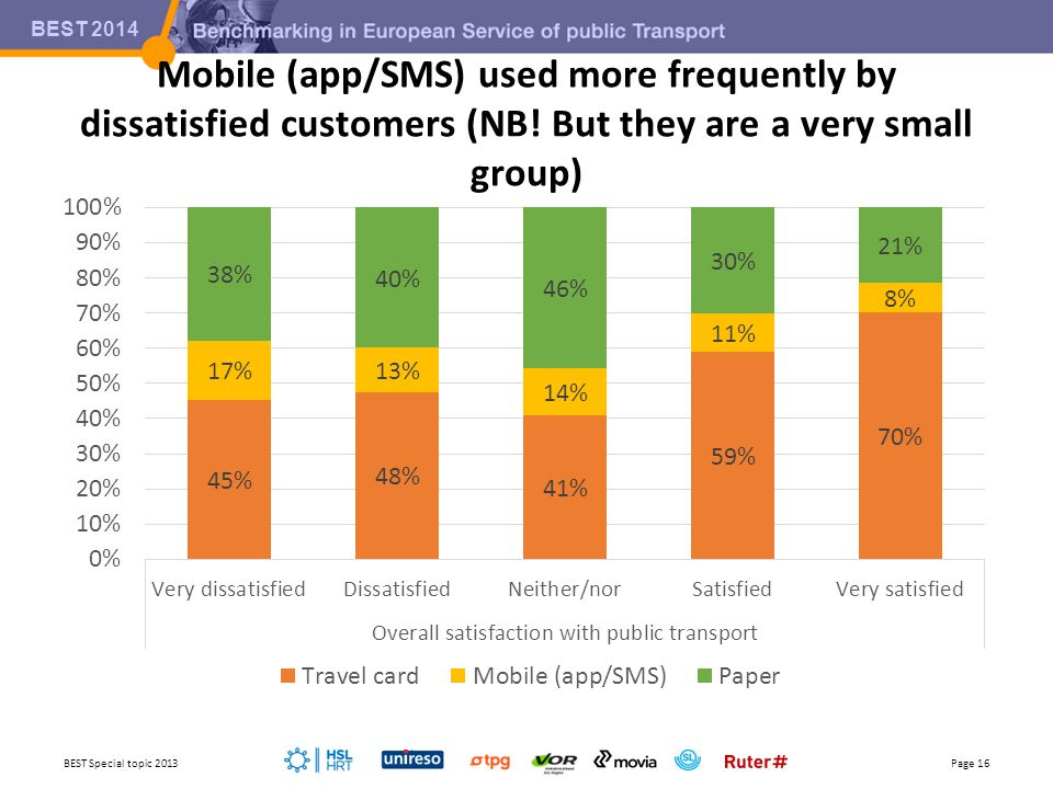 BEST 2014 Mobile (app/SMS) used more frequently by dissatisfied customers (NB! But they are a very small group) BEST Special topic 2013Page 16