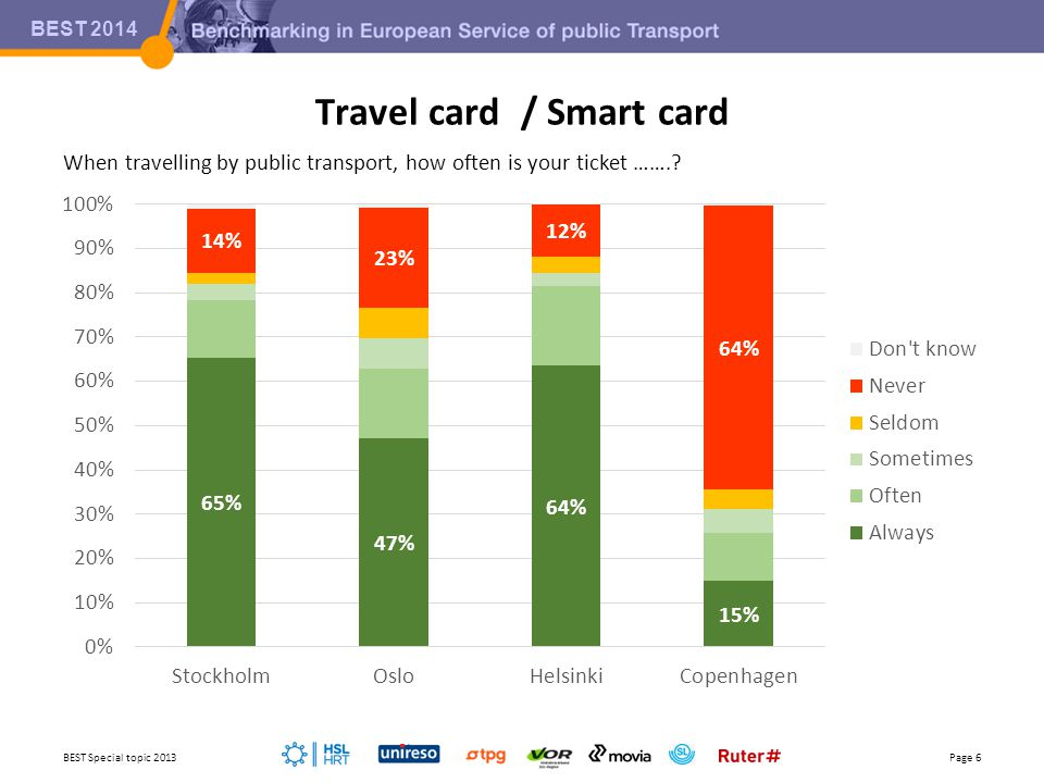 BEST 2014 Travel card / Smart card BEST Special topic 2013Page 6 When travelling by public transport, how often is your ticket …….