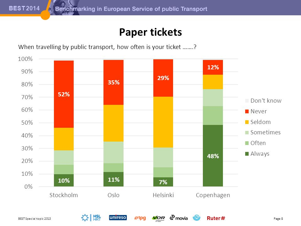 BEST 2014 Paper tickets BEST Special topic 2013Page 8 When travelling by public transport, how often is your ticket …….?