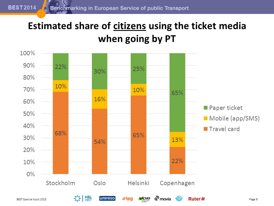 BEST 2014 Estimated share of trips per ticket media BEST Special topic 2013Page 10