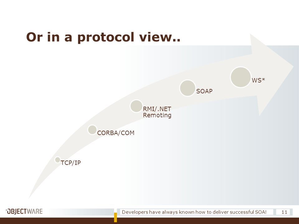 Or in a protocol view.. TCP/IP CORBA/COM RMI/.NET Remoting SOAP WS* 11Developers have always known how to deliver successful SOA!