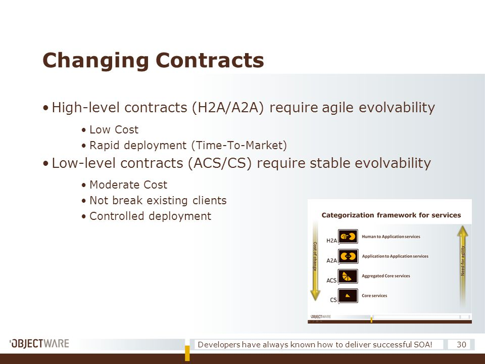 Changing Contracts •High-level contracts (H2A/A2A) require agile evolvability •Low Cost •Rapid deployment (Time-To-Market) •Low-level contracts (ACS/C