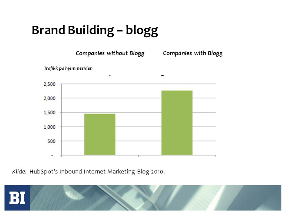 Brand Building – blogg Companies without BloggCompanies with Blogg Kilde: HubSpot s Inbound Internet Marketing Blog 2010.