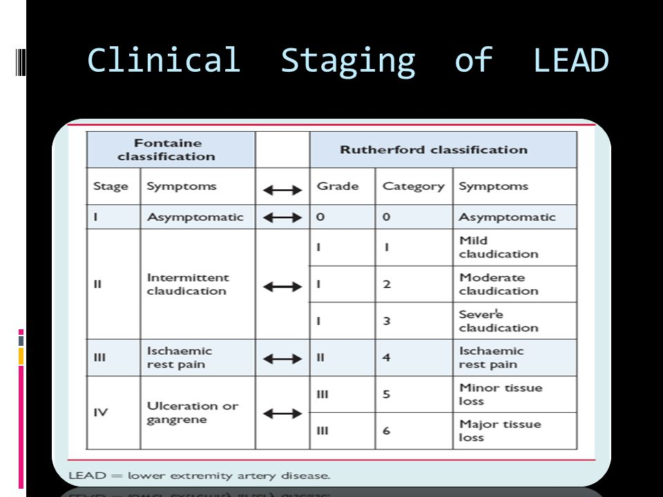 Clinical Staging of LEAD