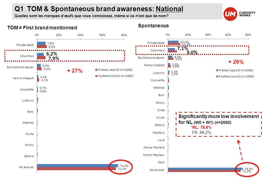 Q2 Aided brand awareness
