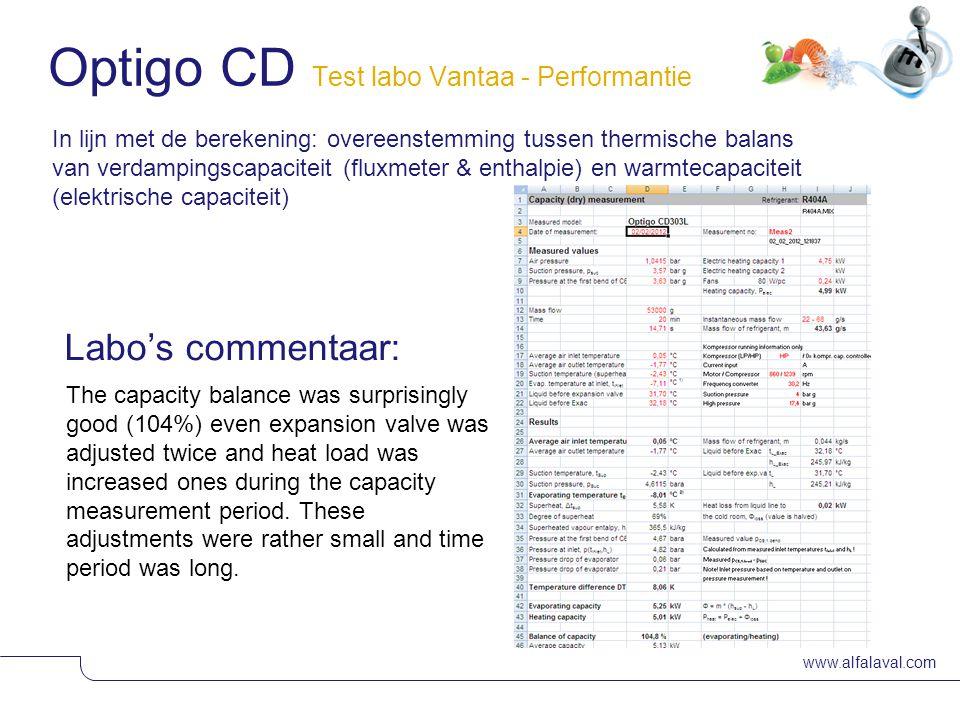 www.alfalaval.com Slide 30 In lijn met de berekening: overeenstemming tussen thermische balans van verdampingscapaciteit (fluxmeter & enthalpie) en wa
