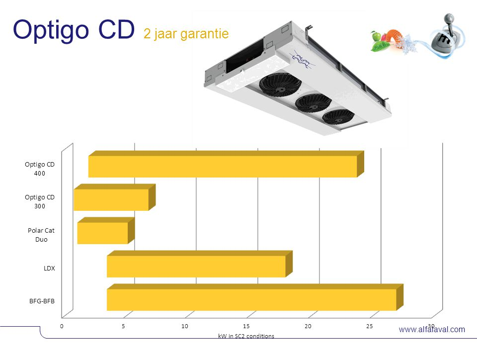 www.alfalaval.com The market input regarding the Optigo CD30C & 300: •Capacity range should be extended •Fans AC & EC should be available •Smaller height for the small (compact) models •Price competitiveness •Better overall quality (plastic side panels too poor) Market feedbacks from 2012 version