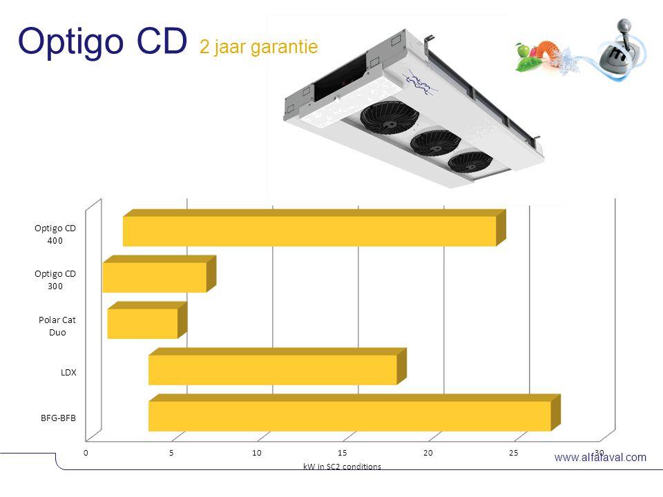 www.alfalaval.com © Alfa LavalSlide 6 Optigo CD 2 jaar garantie