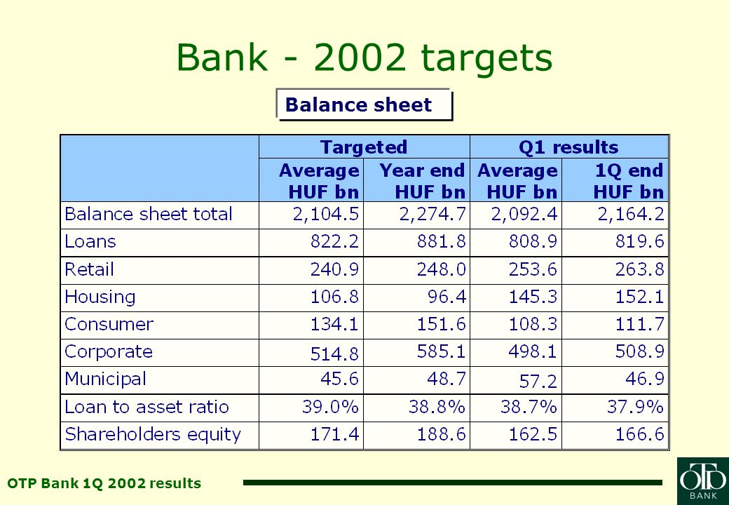 OTP Bank 1Q 2002 results Consolidated subsidiaries