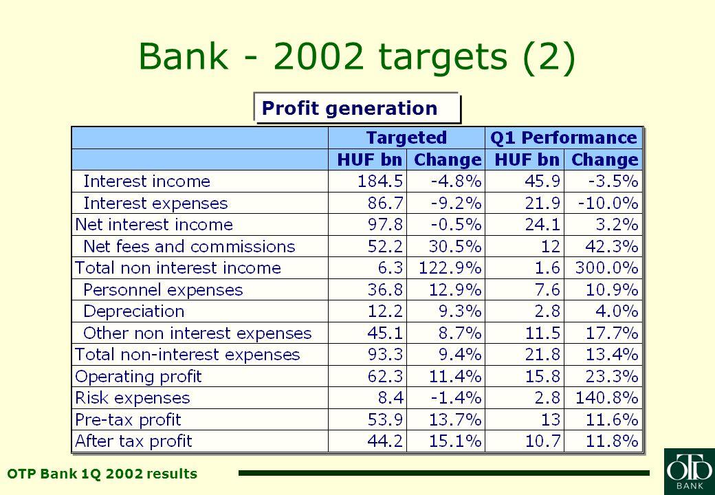 OTP Bank 1Q 2002 results Bank - 2002 targets (2) Profit generation