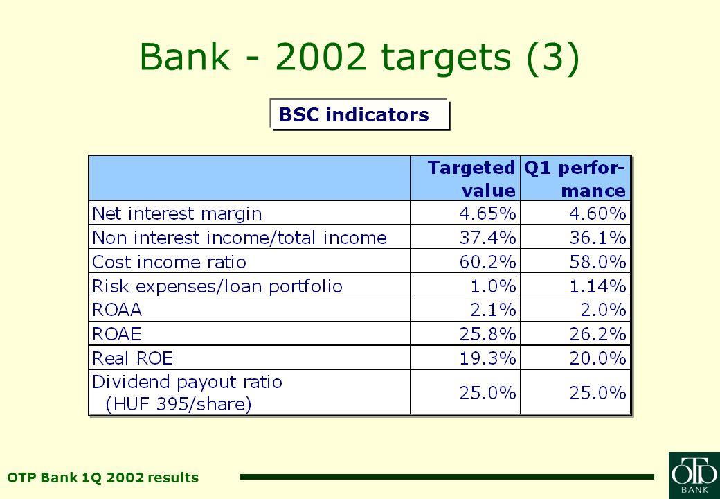 OTP Bank 1Q 2002 results Market share–total assets HUF bn