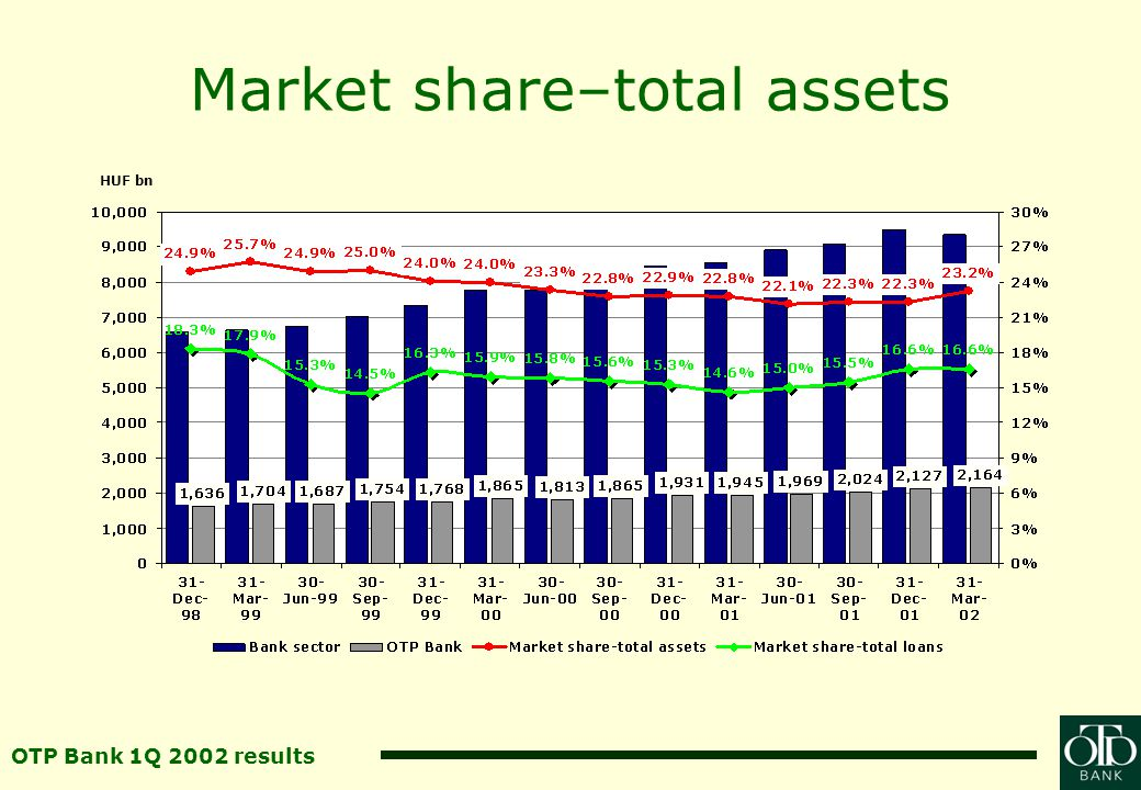 OTP Bank 1Q 2002 results Balance sheet, interest income +11.3% Assets, liabilitiesLoans, deposits Yields, spread Net interest income +9.7% +35.5% HUF bn +3.2%