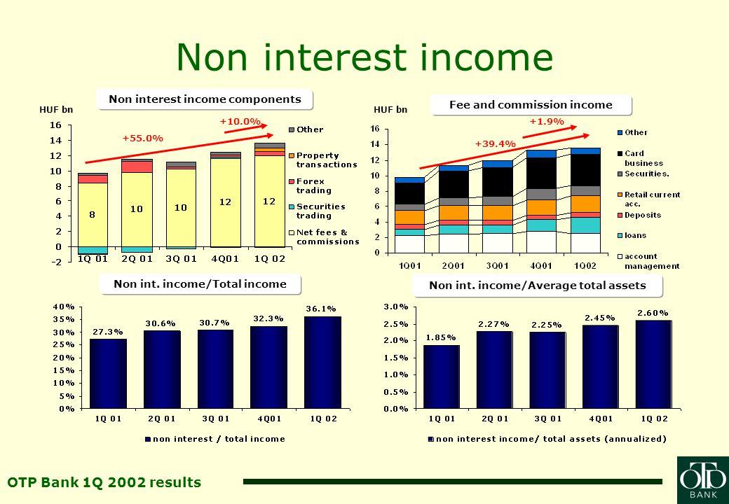 OTP Bank 1Q 2002 results Non interest expenses +13.4% Non interest expensesCost/income ratio Non int.