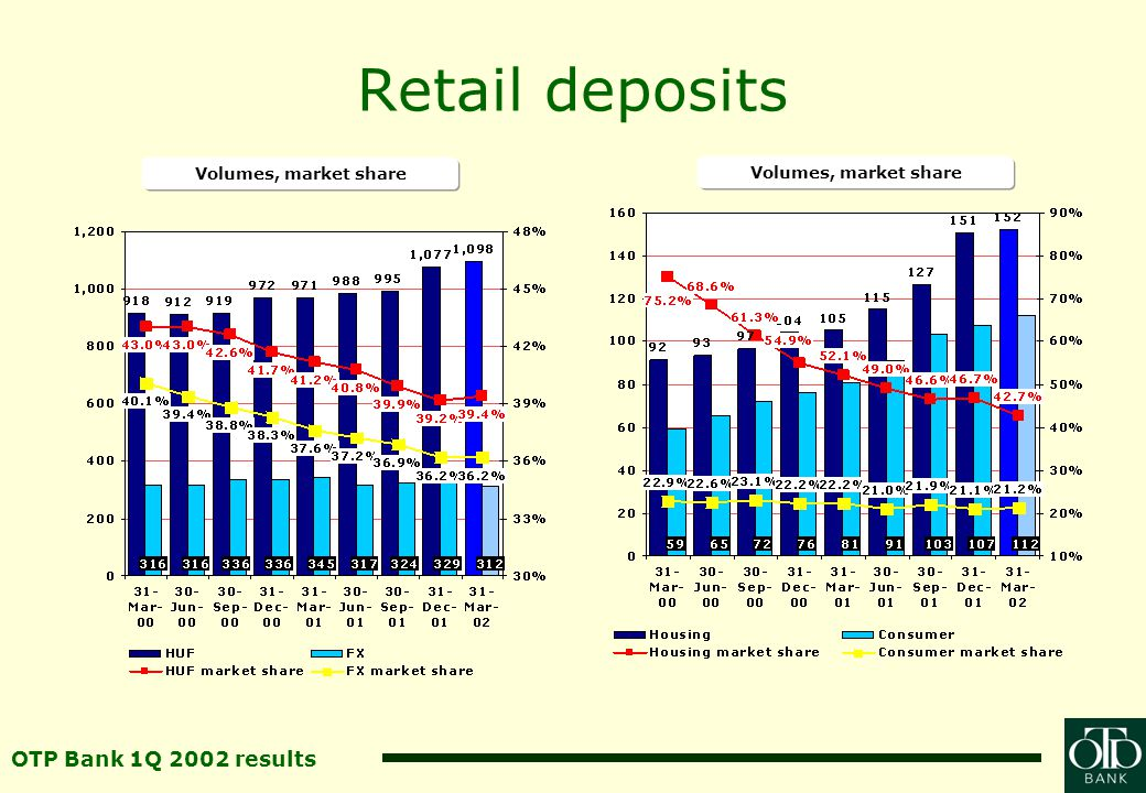 OTP Bank 1Q 2002 results Retail deposits Volumes, market share