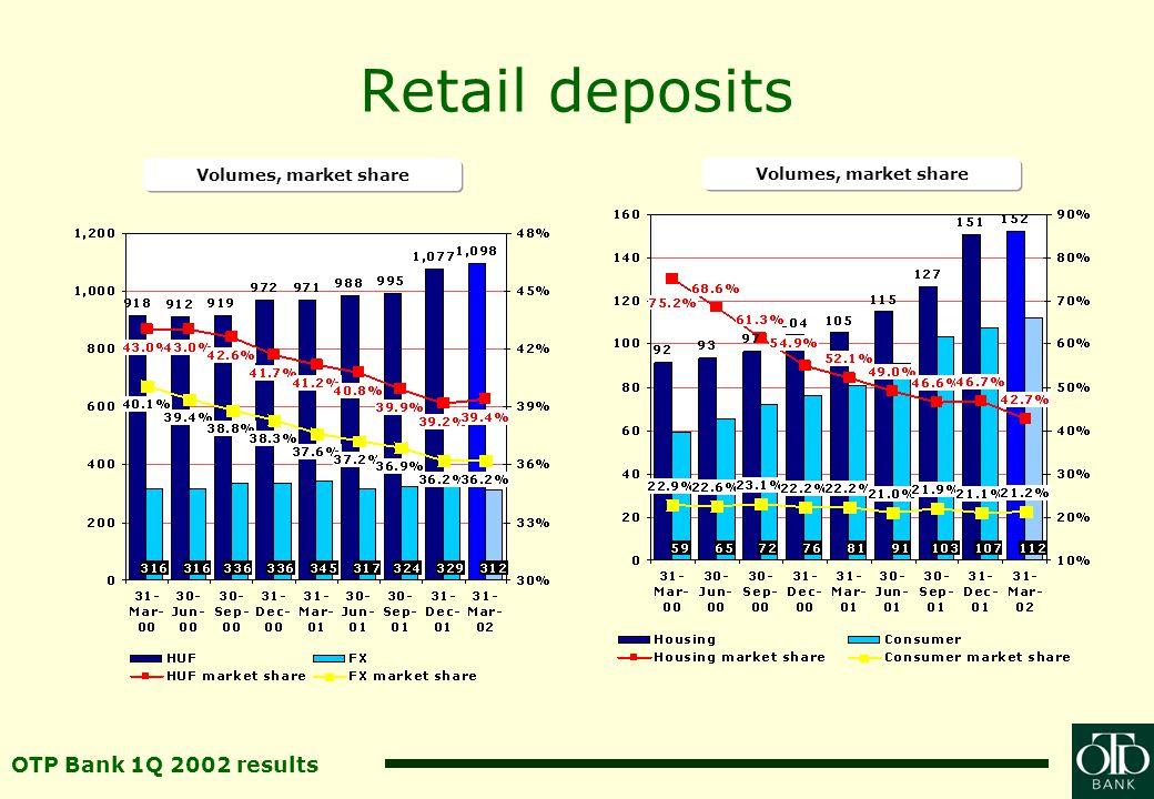 OTP Bank 1Q 2002 results Corporates, municipalities Corporate loans Corporate deposits HUF bn Municipal loans Municipal deposits HUF bn