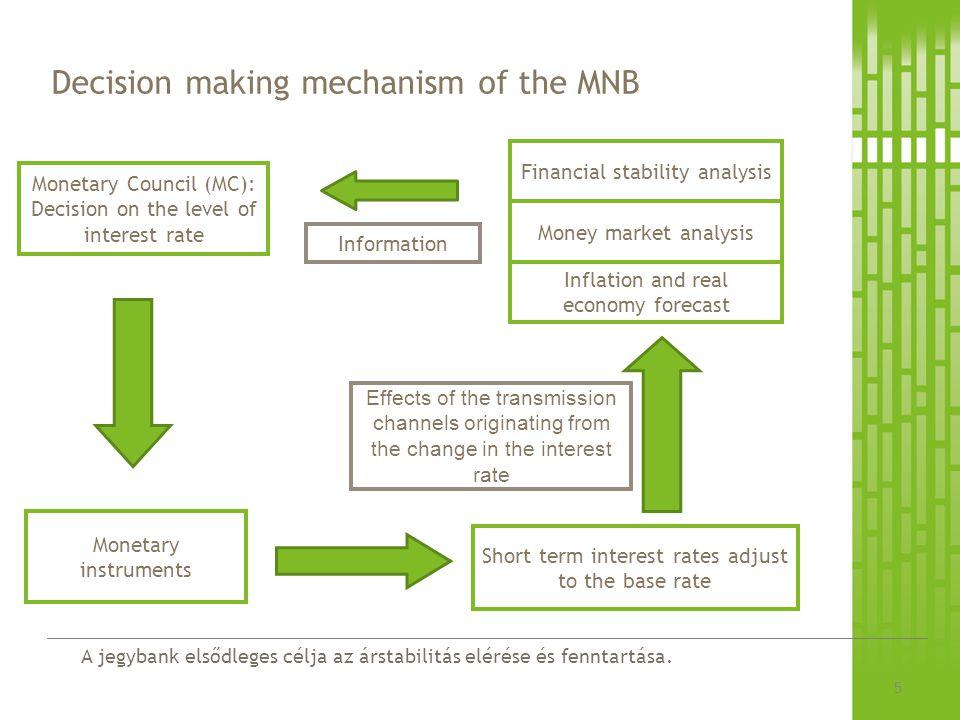 A jegybank elsődleges célja az árstabilitás elérése és fenntartása.