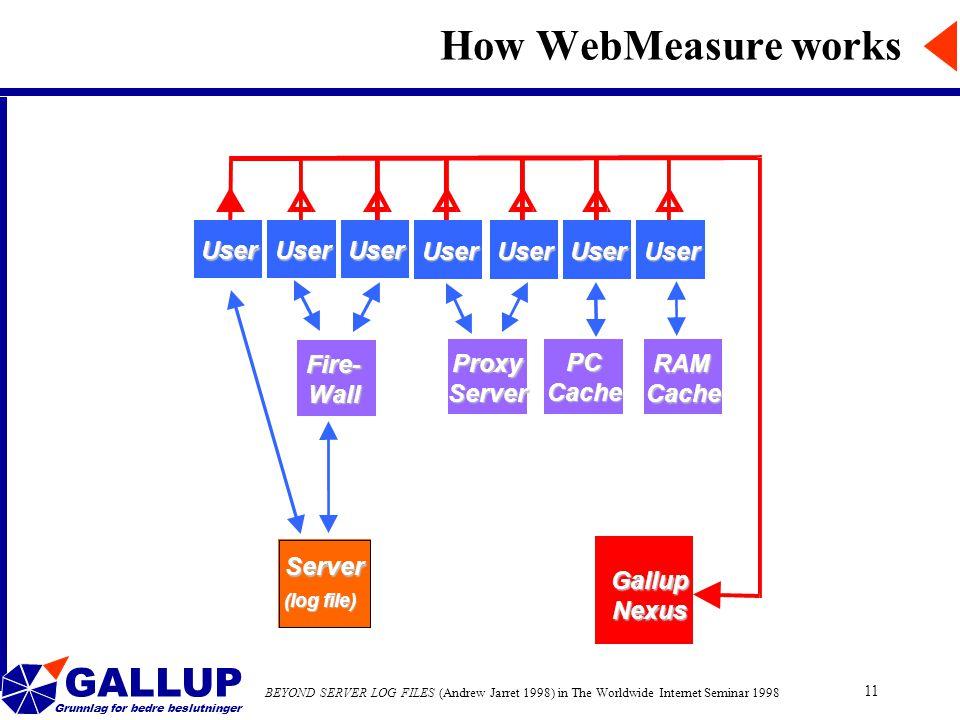 GALLUP Grunnlag for bedre beslutninger 11 How WebMeasure worksGallupNexus UserUserUserUser UserUserUserUser Fire- Wall Proxy Server PC Cache RAM Cache