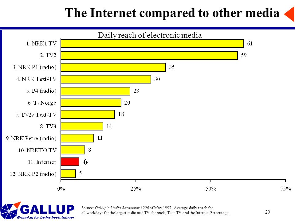 GALLUP Grunnlag for bedre beslutninger 20 The Internet compared to other media Source: Gallup's Media Barometer 1996 of May 1997.