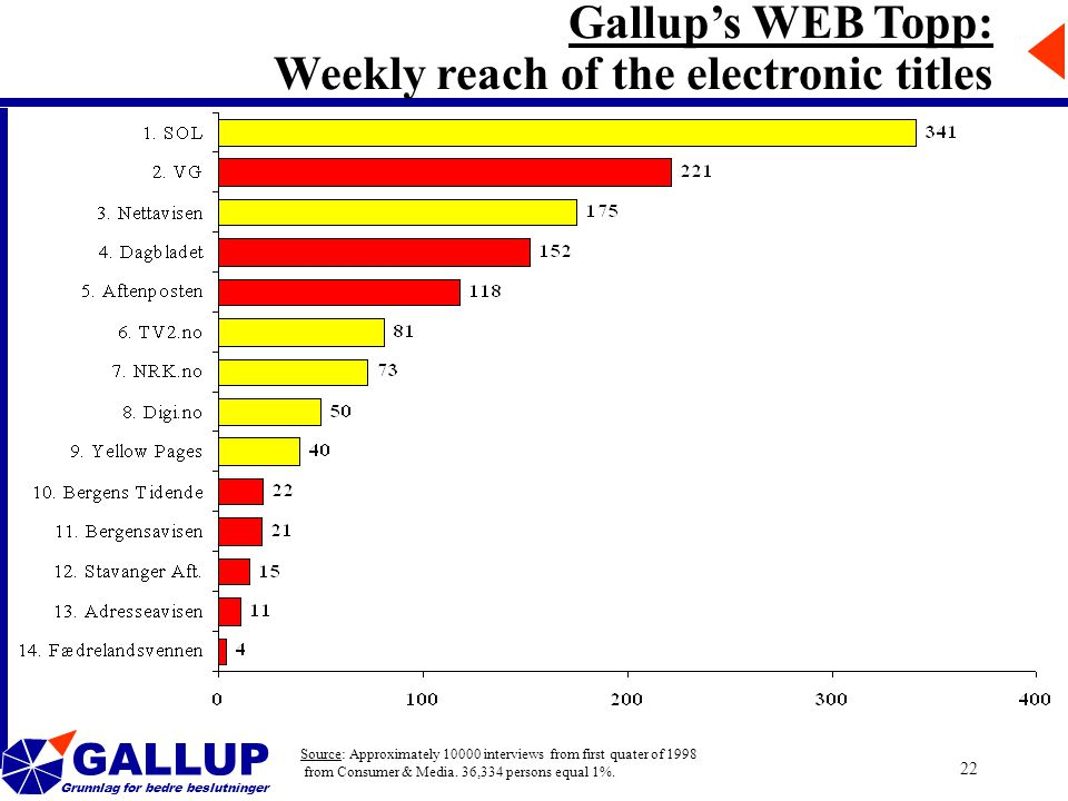 GALLUP Grunnlag for bedre beslutninger 22 Gallup's WEB Topp: Weekly reach of the electronic titles Source: Approximately interviews from first quater of 1998 from Consumer & Media.