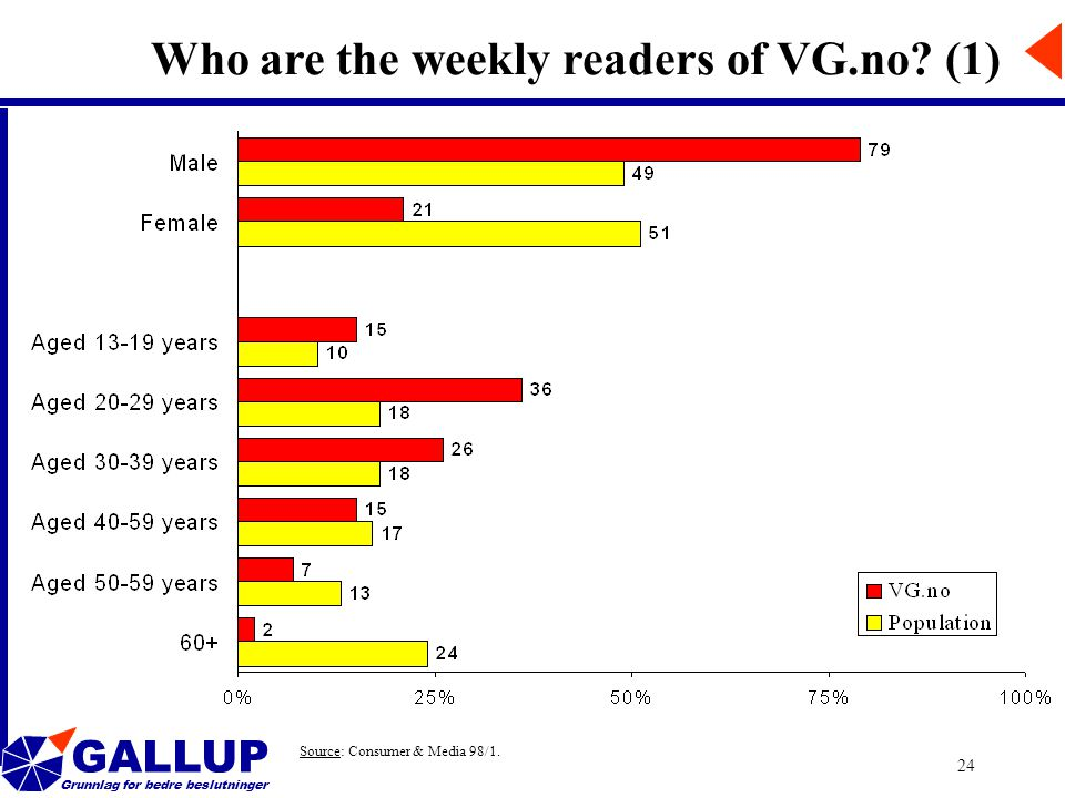 GALLUP Grunnlag for bedre beslutninger 24 Who are the weekly readers of VG.no.