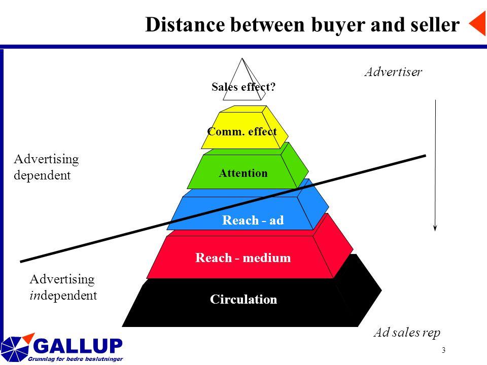 GALLUP Grunnlag for bedre beslutninger 3 Reach - medium Circulation Attention Comm. effect Sales effect? Reach - ad Distance between buyer and seller