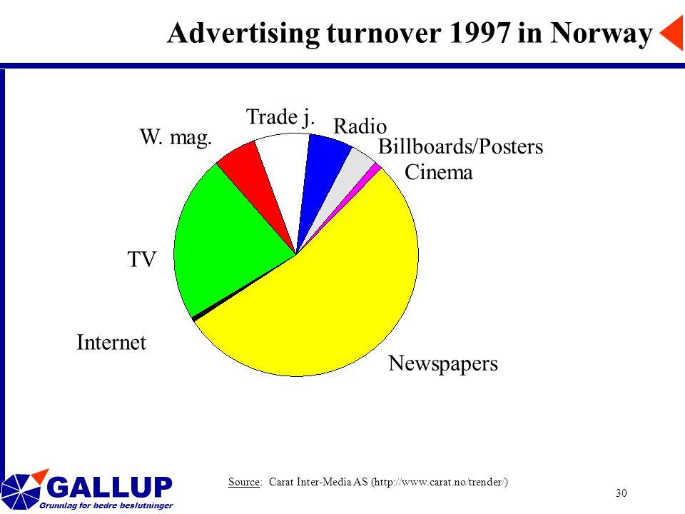 GALLUP Grunnlag for bedre beslutninger 30 Advertising turnover 1997 in Norway TV Newspapers W. mag. Trade j. Radio Billboards/Posters Cinema Source: C