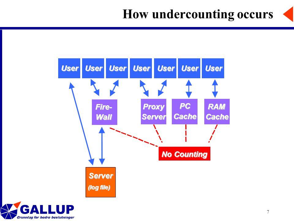 GALLUP Grunnlag for bedre beslutninger 7 How undercounting occurs UserUserUserUser UserUserUserUser Fire- Wall Proxy Server PC Cache RAM Cache Server