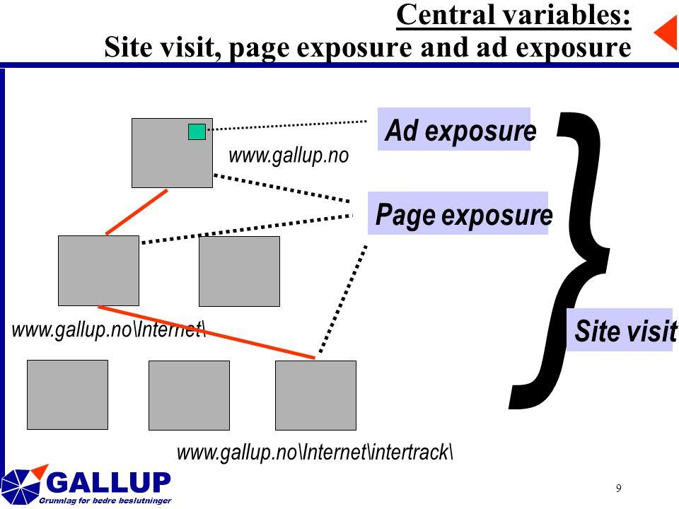 GALLUP Grunnlag for bedre beslutninger 9 www.gallup.no www.gallup.no\Internet\ www.gallup.no\Internet\intertrack\ { Site visit Central variables: Site