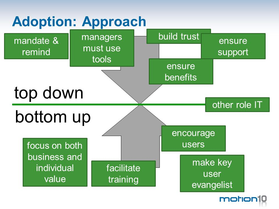 Adoption: Approach top down bottom up facilitate training make key user evangelist other role IT encourage users build trust managers must use tools mandate & remind ensure support ensure benefits focus on both business and individual value