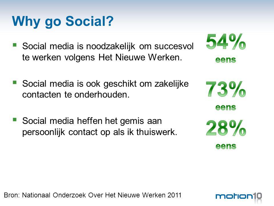 Why go Social.  Social media is noodzakelijk om succesvol te werken volgens Het Nieuwe Werken.