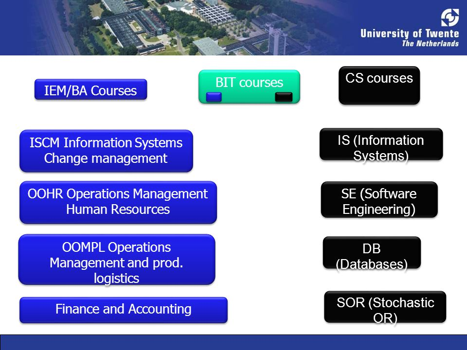 IS (Information Systems) DB (Databases) ISCM Information Systems Change management OOHR Operations Management Human Resources SE (Software Engineering) CS courses IEM/BA Courses BIT courses Finance and Accounting OOMPL Operations Management and prod.