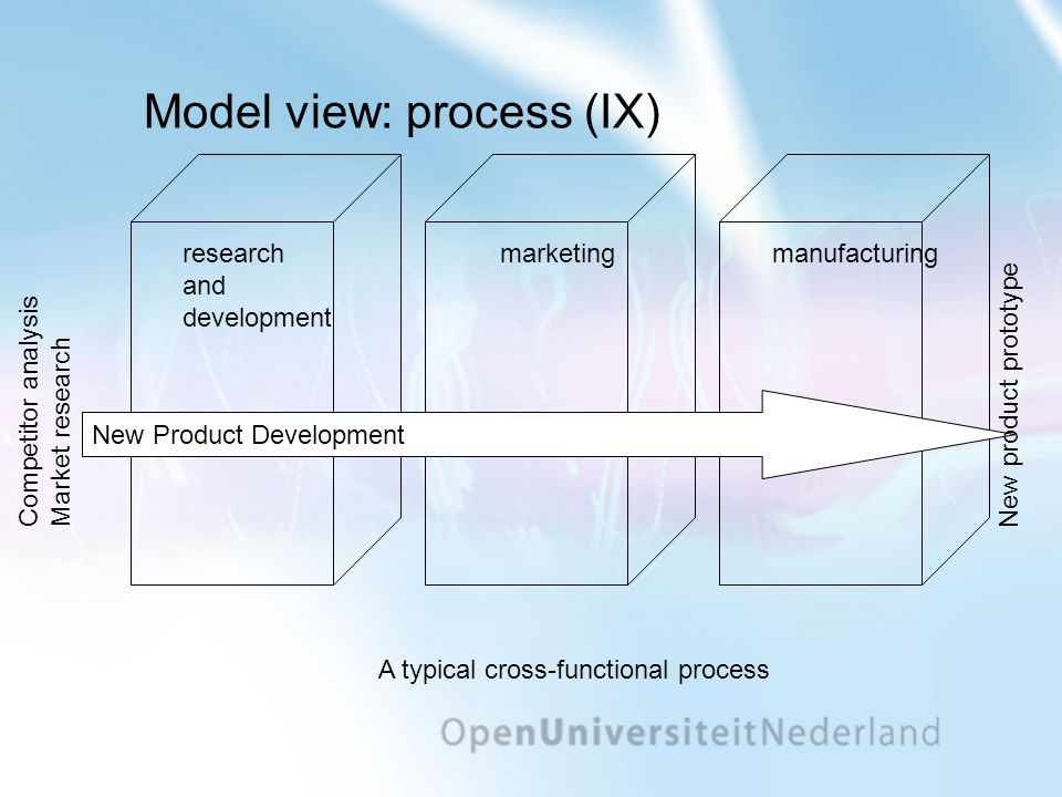 Model view: process (IX) research and development marketingmanufacturing New Product Development Competitor analysis Market research New product prototype A typical cross-functional process