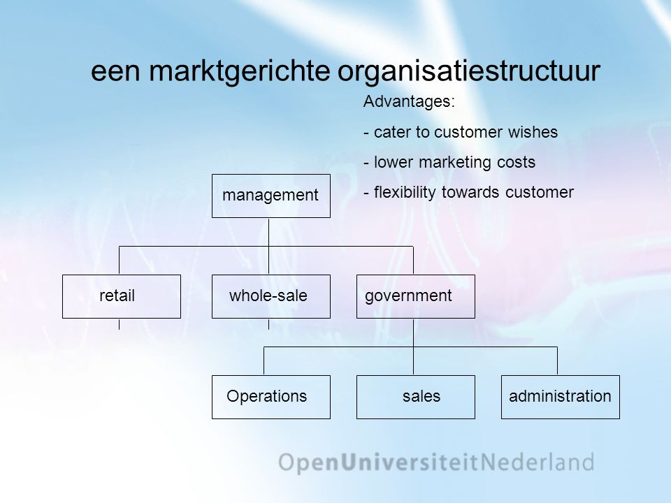 een marktgerichte organisatiestructuur Operations sales administration management retail whole-sale government Advantages: - cater to customer wishes - lower marketing costs - flexibility towards customer