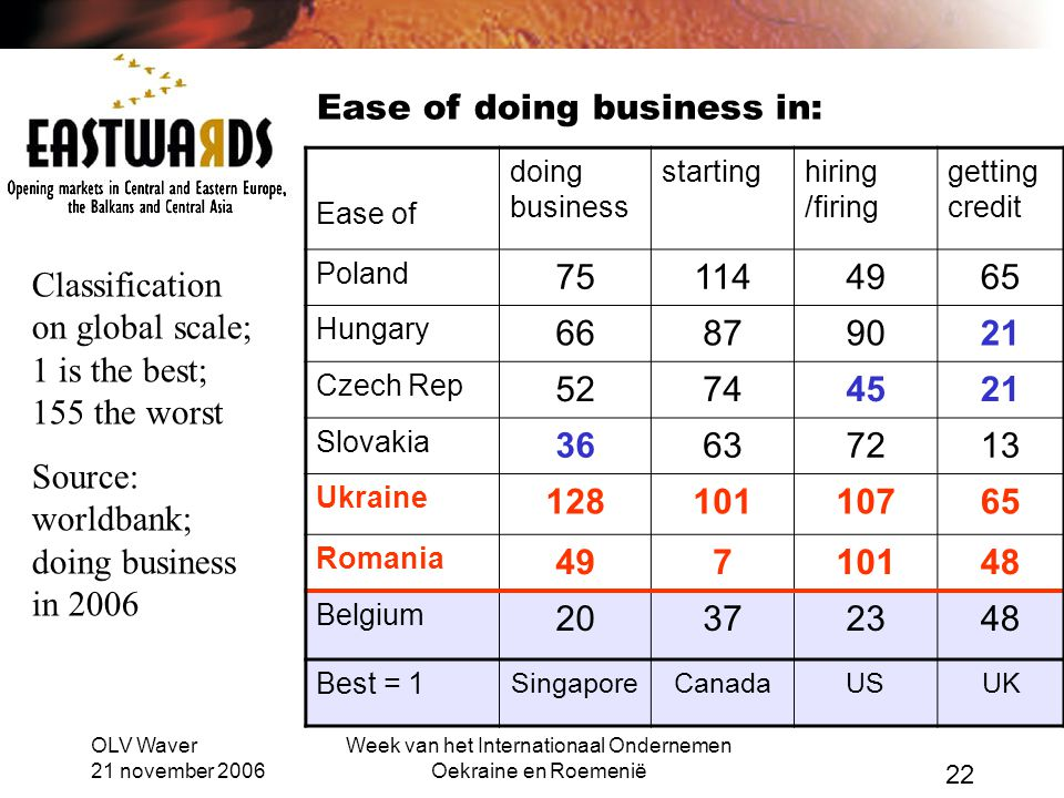 OLV Waver 21 november 2006 Week van het Internationaal Ondernemen Oekraine en Roemenië 22 Ease of doing business startinghiring /firing getting credit Poland 751144965 Hungary 66879021 Czech Rep 52744521 Slovakia 36637213 Ukraine 12810110765 Romania 49710148 Belgium 20372348 Best = 1 SingaporeCanadaUSUK Classification on global scale; 1 is the best; 155 the worst Source: worldbank; doing business in 2006 Ease of doing business in: