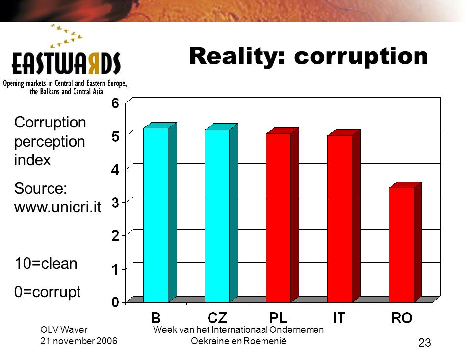 OLV Waver 21 november 2006 Week van het Internationaal Ondernemen Oekraine en Roemenië 23 Reality: corruption Corruption perception index Source: www.