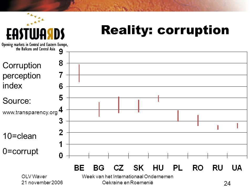 OLV Waver 21 november 2006 Week van het Internationaal Ondernemen Oekraine en Roemenië 24 Reality: corruption Corruption perception index Source:   10=clean 0=corrupt