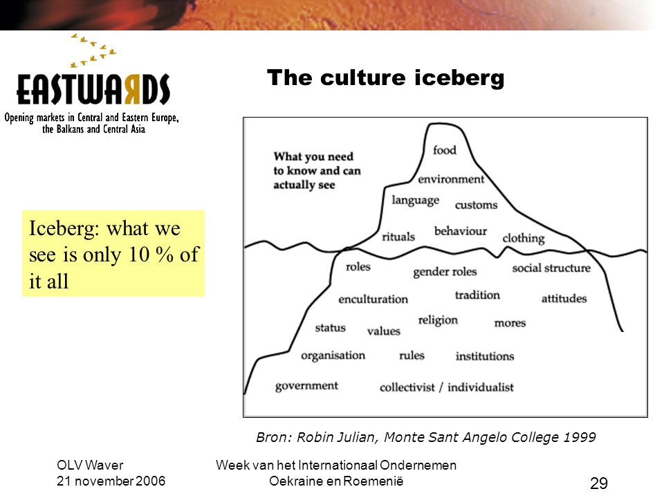 OLV Waver 21 november 2006 Week van het Internationaal Ondernemen Oekraine en Roemenië 29 Bron: Robin Julian, Monte Sant Angelo College 1999 The culture iceberg Iceberg: what we see is only 10 % of it all