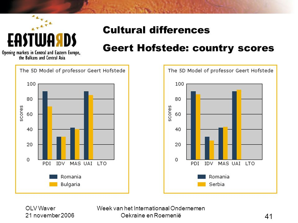 OLV Waver 21 november 2006 Week van het Internationaal Ondernemen Oekraine en Roemenië 41 Cultural differences Geert Hofstede: country scores