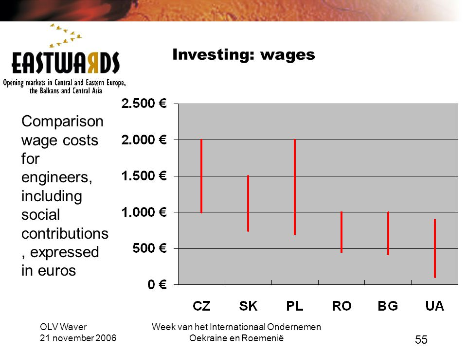 OLV Waver 21 november 2006 Week van het Internationaal Ondernemen Oekraine en Roemenië 55 Investing: wages Comparison wage costs for engineers, including social contributions, expressed in euros