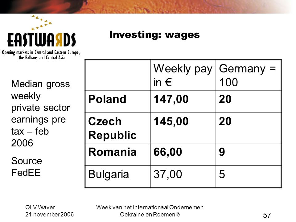 OLV Waver 21 november 2006 Week van het Internationaal Ondernemen Oekraine en Roemenië 57 Investing: wages Weekly pay in € Germany = 100 Poland147,002