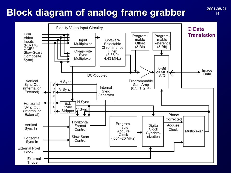 2001-08-21 14 Block diagram of analog frame grabber © Data Translation