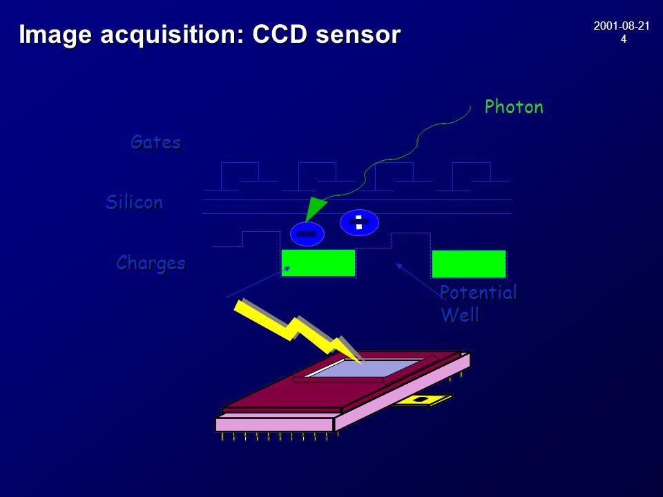 2001-08-21 4 Gates PhotonSilicon Charges Potential Well Image acquisition: CCD sensor