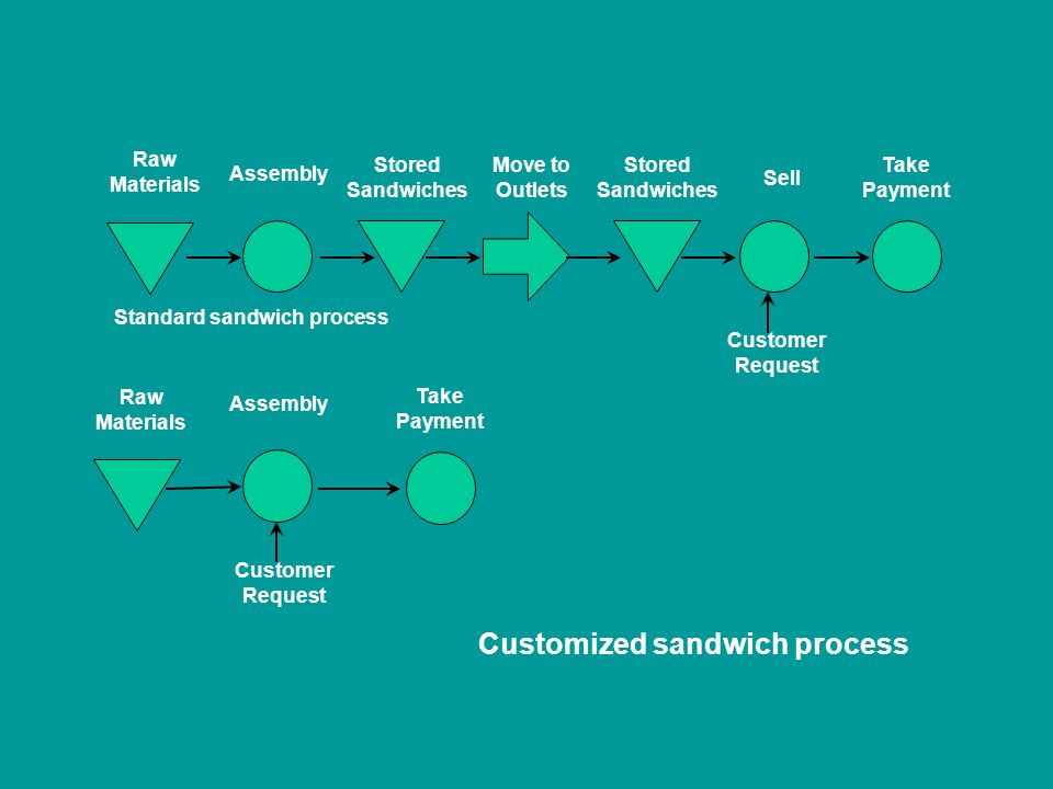 Standard sandwich process Raw Materials Assembly Stored Sandwiches Move to Outlets Stored Sandwiches Sell Take Payment Customer Request Raw Materials