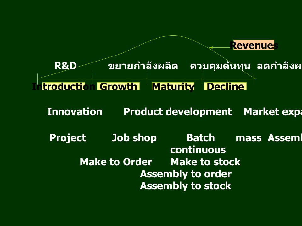 Revenues IntroductionGrowthDeclineMaturity R&D ขยายกำลังผลิต ควบคุมต้นทุน ลดกำลังผลิต / เลิก Innovation Product development Market expansion Me-too Project Job shop Batch mass Assembly continuous Make to OrderMake to stock Assembly to order Assembly to stock