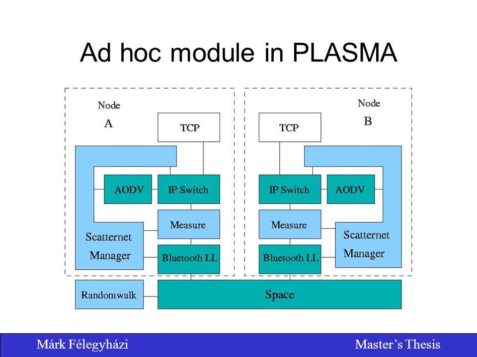 Márk FélegyháziMaster's Thesis Ad hoc module in PLASMA