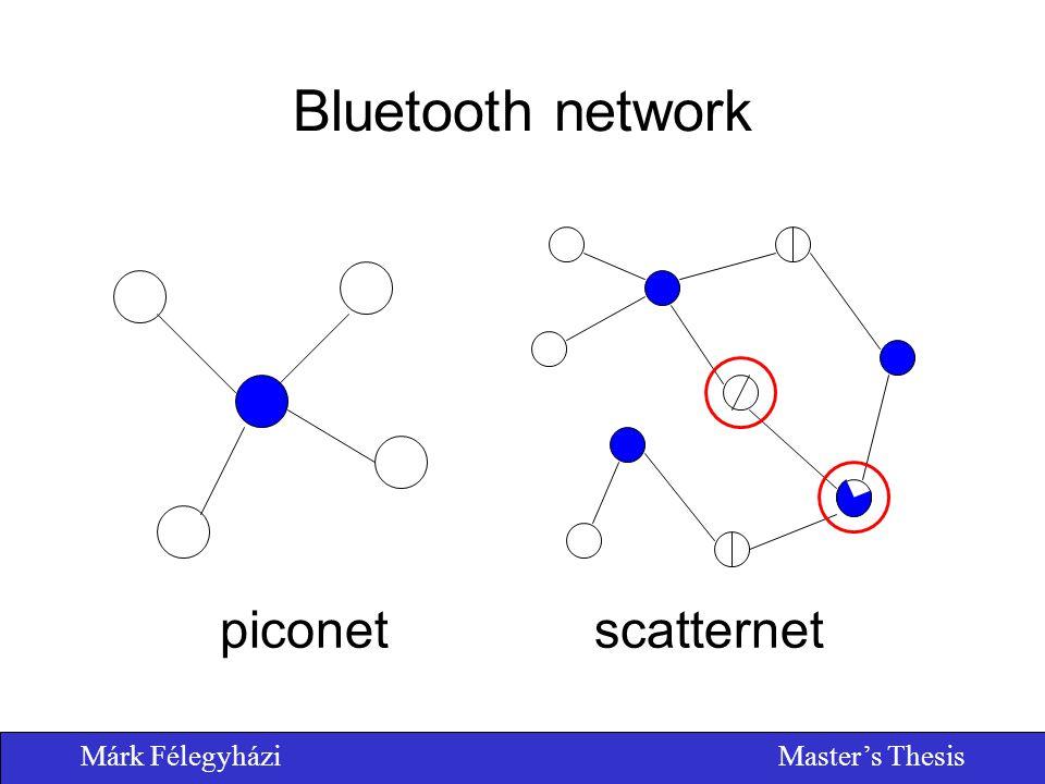 Márk FélegyháziMaster's Thesis Bluetooth network piconetscatternet