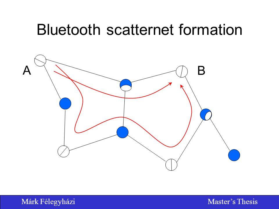 Márk FélegyháziMaster's Thesis Bluetooth scatternet formation A B